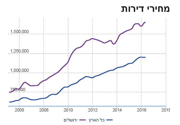 Prix immobiliers à Jérusalem et en Israël